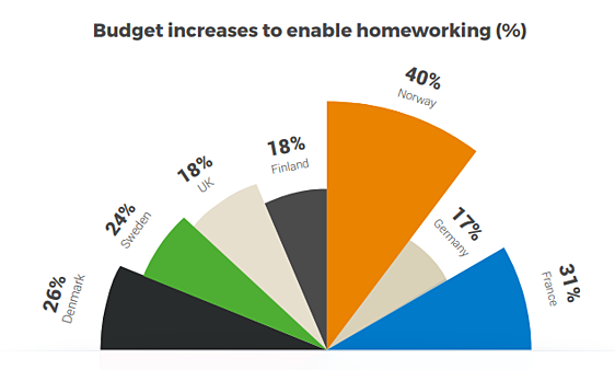 3StepIT State of Business IT report_IT Procurement budgets