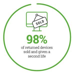 3stepIT refurb 98% of returned IT equipment